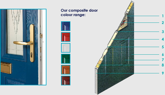 An image showing various components of a composite door and the colour range available.